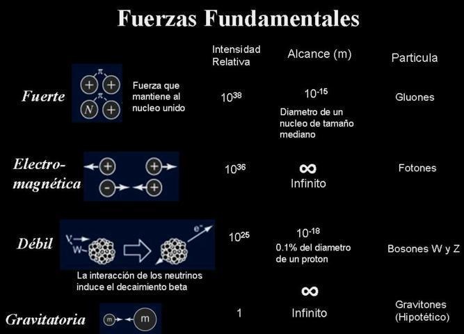 Resultado de imagen de Las cuatro fuerzas fundamentales